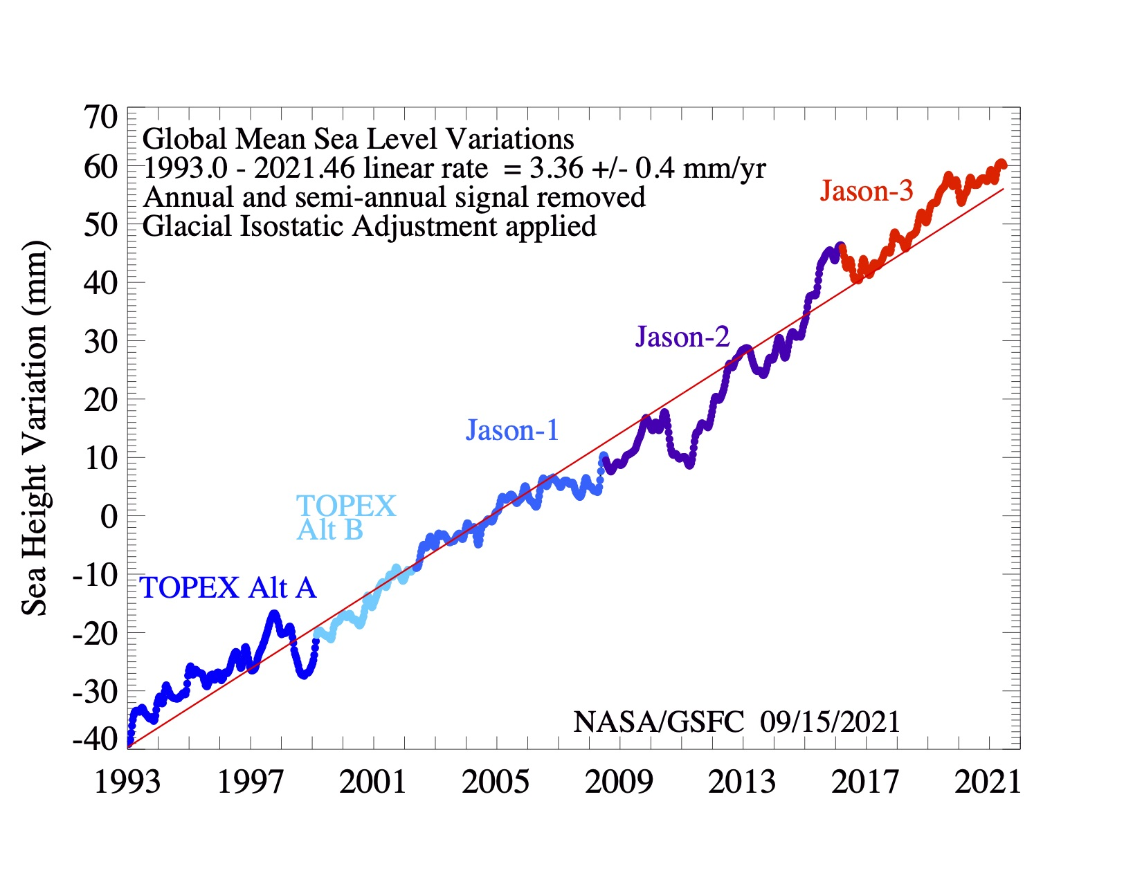 Figure. Global mean sea level variations from TOPEX, Jason-1, 2 and 3 with respect to 20 year TOPEX/Poseidon mean, plotted every 10 days (color-coded dots). The red line is a linear fit of the smoothed variations (60-day Hanning filter) with GIA applied and with annual and semi-annual signals removed, showing a global mean sea level rise estimate provided on the plot.