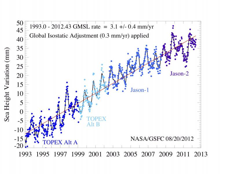 Plot shows the global SSH change through time with a trend superimposed on it, showing a global sea level rise of 3.2 mm/yr.  The map has the regional sea level rise averaged over the time length of the dataset.