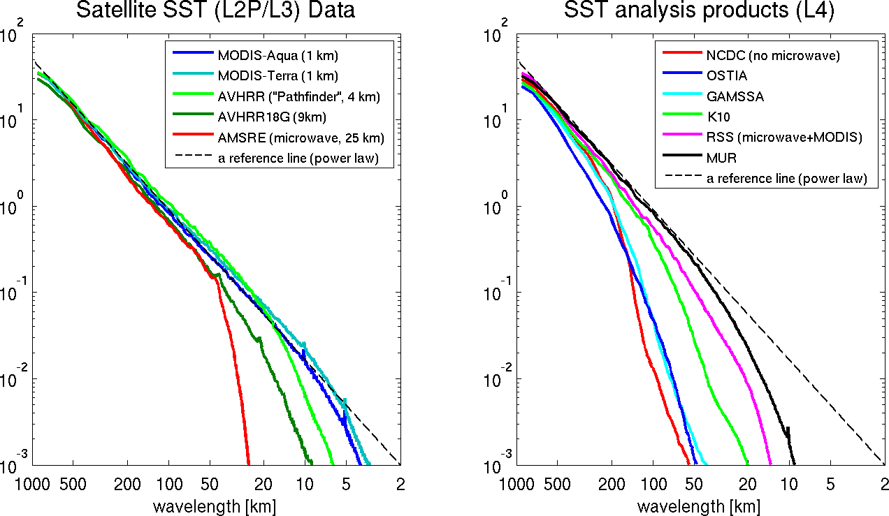 "Power spectral density (PSD) plots for SST datasets.  Left: un-gridded satellite retrievals (""Level 2"") datasets which would be used for production of gridded SST analyses.  Right: gridded (""Level 4"") SST analysis."