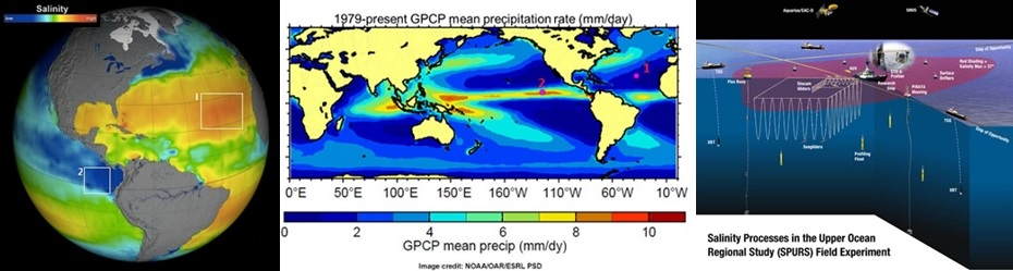 (Left) Global annual map of surface ocean salinity from Aquarius indicating SPURS1 and 2 campaign sampling areas within salinity maximum and minimum regions of the subtropical N. Atlantic and Eastern Tropical Pacific respectively. .(Middle) Global precipitation patterns showing the location of the SPUR-1 and 2 campaigns in low and high rainfall regions respectively.(Right) The SPURS sensor-web illustrating the integrated use of diverse sampling platforms and instrumentation to provide coverage over a continuum of scales.