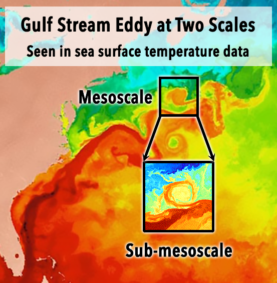 This graph shows Gulf Stream Eddy at Two Scales. Seen in Sea surface temperature of Mesoscale and Sub-mesoscale.