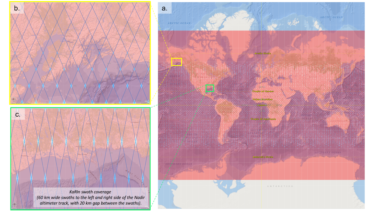 This fifure illustrates SWOT satellite spatial coverage, including the KaRIn swaths and the Nadir altimeter track. It depicts (a) global coverage, (b) coverage and swath geometry over high latitudes (here Yukon Peninsula is shown), and (c) coverage and swath geometry over lower latitudes (here Mississippi Delta). Note the coverage difference between (b) and (c). SWOT has a 21-day cycle.