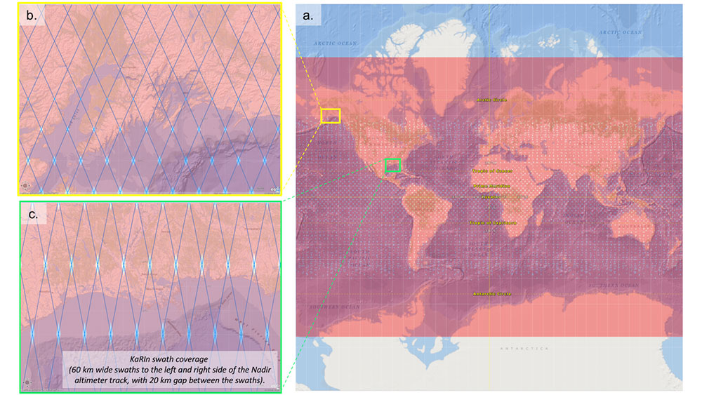 This figure illustrates SWOT satellite spatial coverage, including the KaRIn swaths and the Nadir altimeter track. It depicts (a) global coverage, (b) coverage and swath geometry over high latitudes (here Yukon Peninsula is shown), and (c) coverage and swath geometry over lower latitudes (here Mississippi Delta).