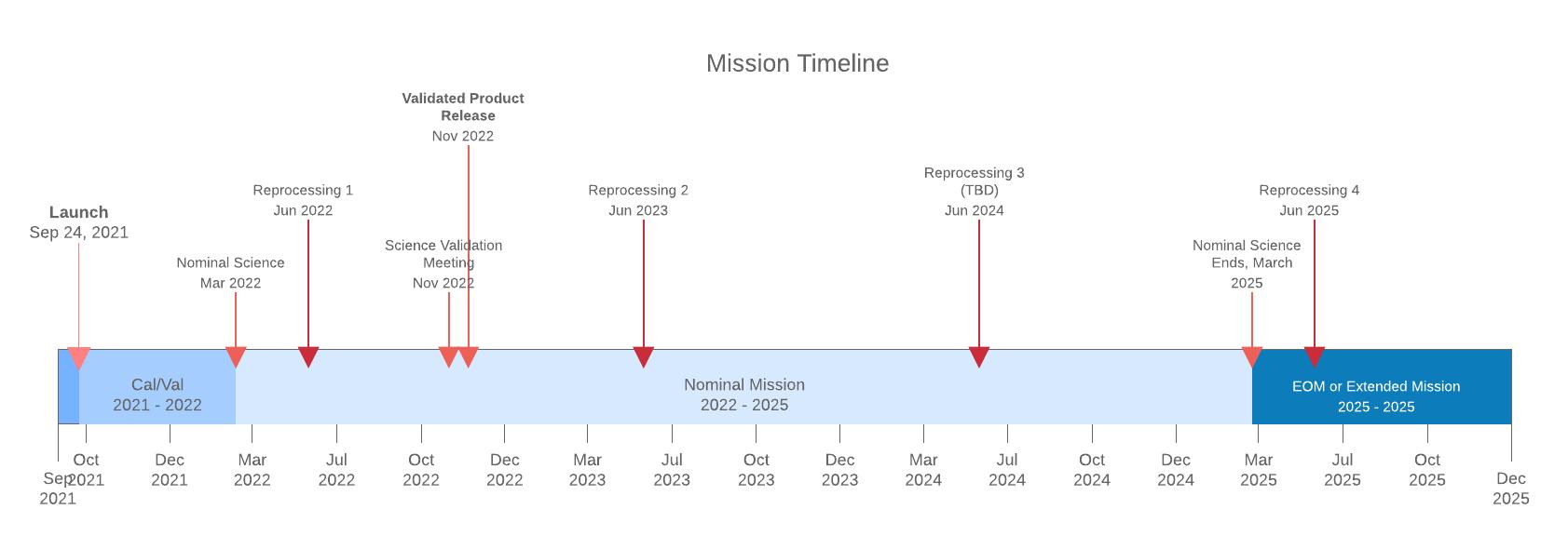 SWOT User Timeline