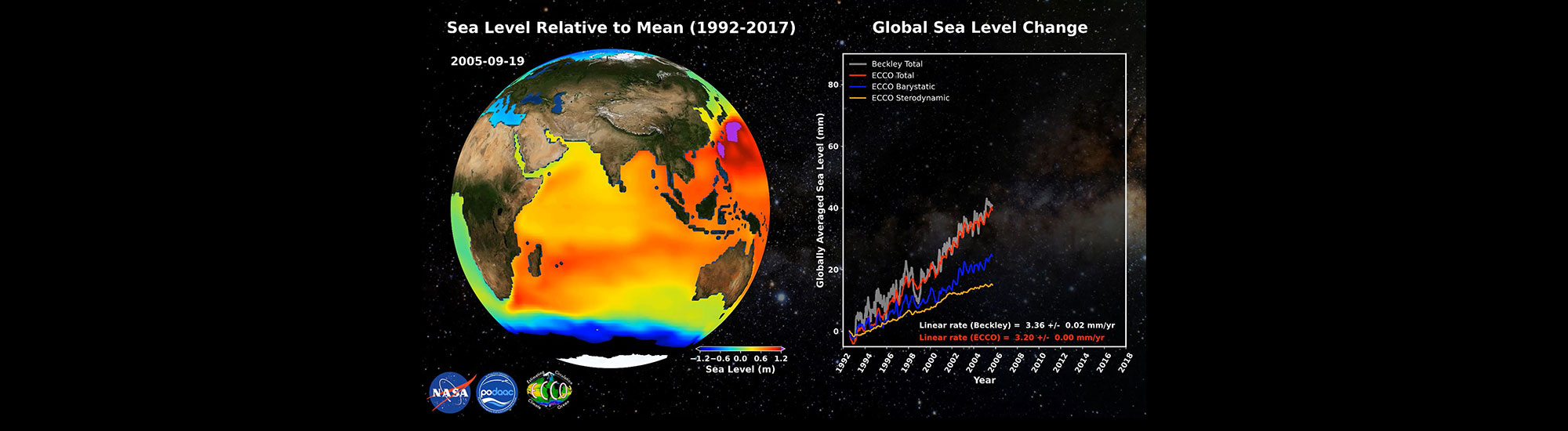 This graphic illustrates information gathered from the Global Sea Level Change from ECCO V4r4 (1992-2017)