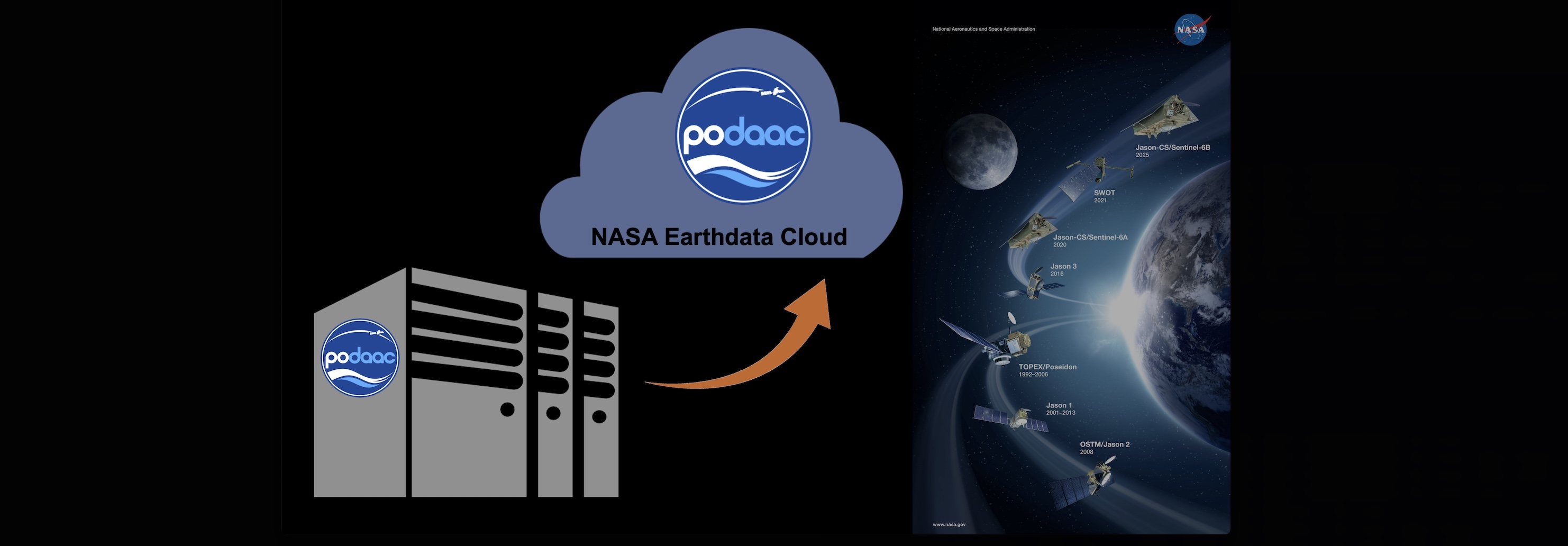 This graphic illustrates that the PO.DAAC data archive is being migrated to the NASA Earthdata Cloud.