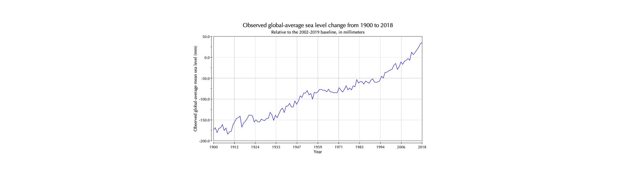 This graphic illustrates observed global-average sea level change from 1900 to 2018