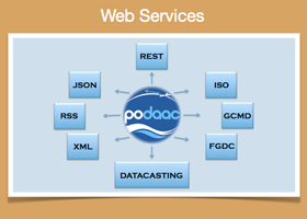 Webservices image